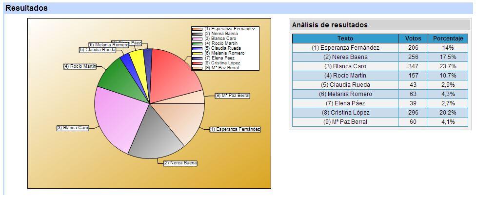 resultados-reina-feria-estepa-2014