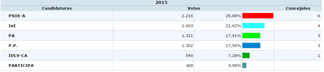 Resultados de las elecciones municipales 2015 en estepa for Elecciones ministerio del interior resultados