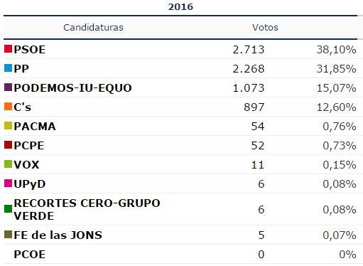 As han votado los estepe os en las elecciones generales for Ministerio interior elecciones junio 2016
