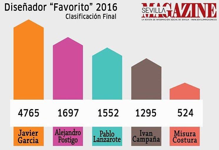 El estepeño Javier García elegido diseñador favorito 2016 por la revista Sevilla Magazine